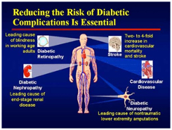 Diabetes-Related Complications