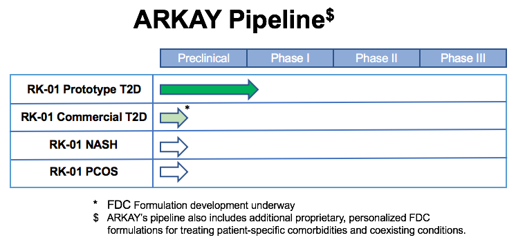 ARKAY Pipeline Diagram